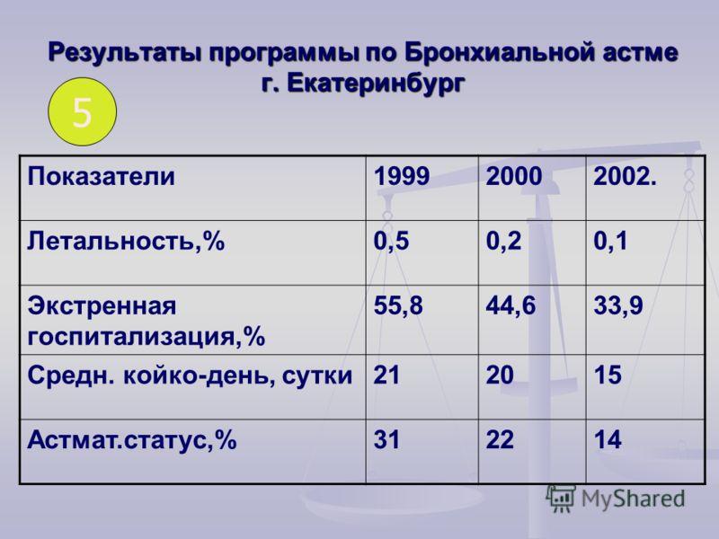 Результаты программы по Бронхиальной астме г. Екатеринбург Показатели199920002002. Летальность,%0,50,20,1 Экстренная госпитализация,% 55,844,633,9 Средн. койко-день, сутки212015 Астмат.статус,%312214 5