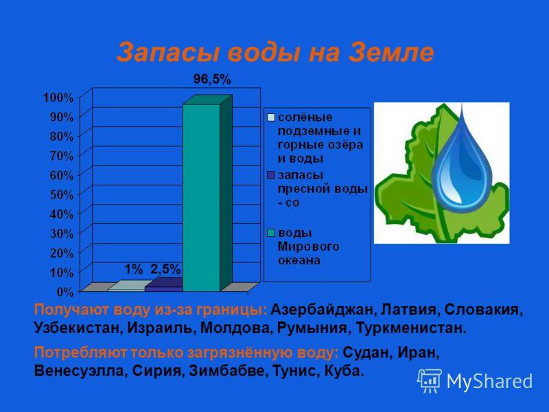 Запасы воды на Земле Получают воду из-за границы: Азербайджан, Латвия, Словакия, Узбекистан, Израиль, Молдова, Румыния, Туркменистан. Потребляют только загрязнённую воду: Судан, Иран, Венесуэлла, Сирия, Зимбабве, Тунис, Куба. 1%2,5% 96,5%