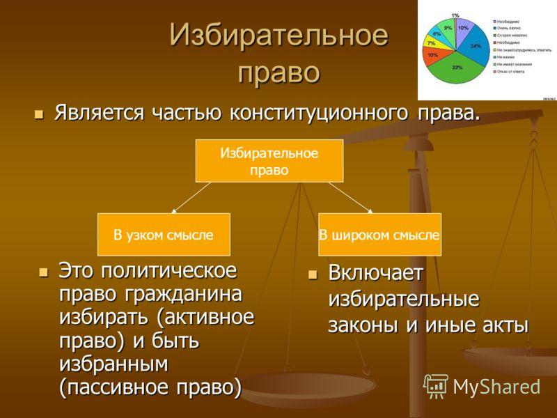 Избирательное право Является частью конституционного права. Это политическое право гражданина избирать (активное право) и быть избранным (пассивное право) Избирательное право В узком смыслеВ широком смысле Включает избирательные законы и иные акты