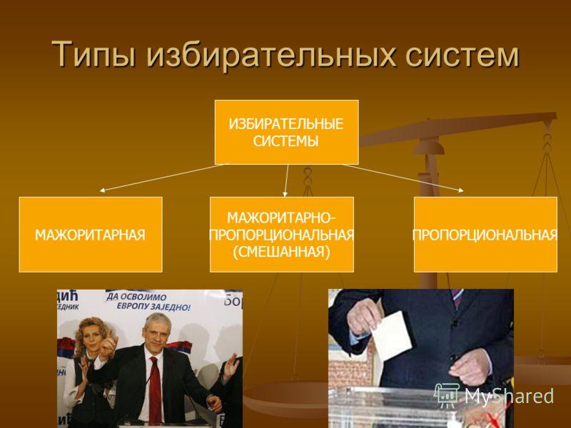 Типы избирательных систем ИЗБИРАТЕЛЬНЫЕ СИСТЕМЫ МАЖОРИТАРНАЯ МАЖОРИТАРНО- ПРОПОРЦИОНАЛЬНАЯ (СМЕШАННАЯ) ПРОПОРЦИОНАЛЬНАЯ