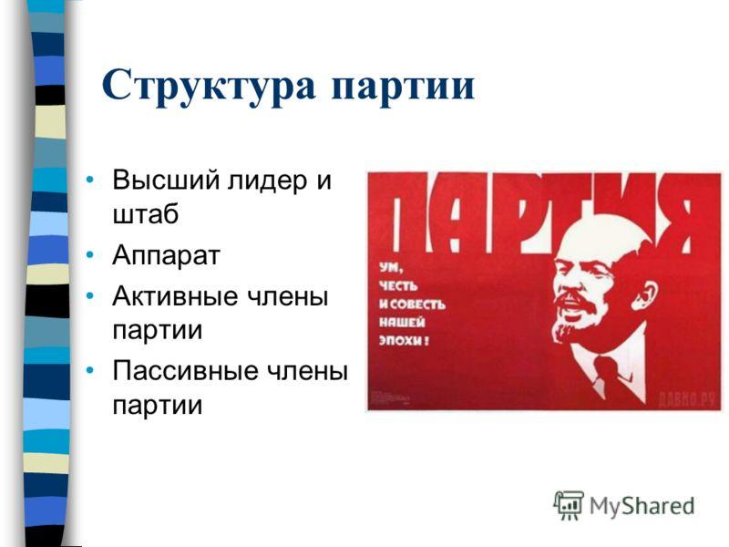 Структура партии Высший лидер и штаб Аппарат Активные члены партии Пассивные члены партии