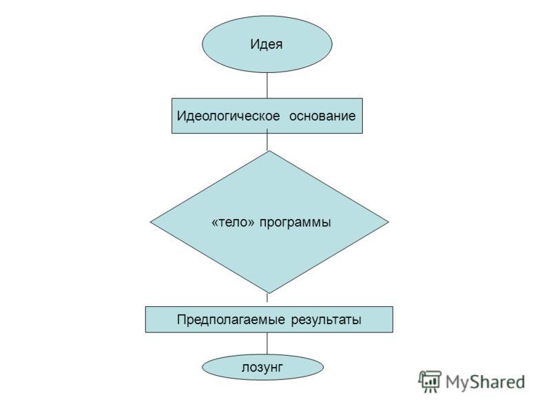 Идея Идеологическое основание «тело» программы Предполагаемые результаты лозунг