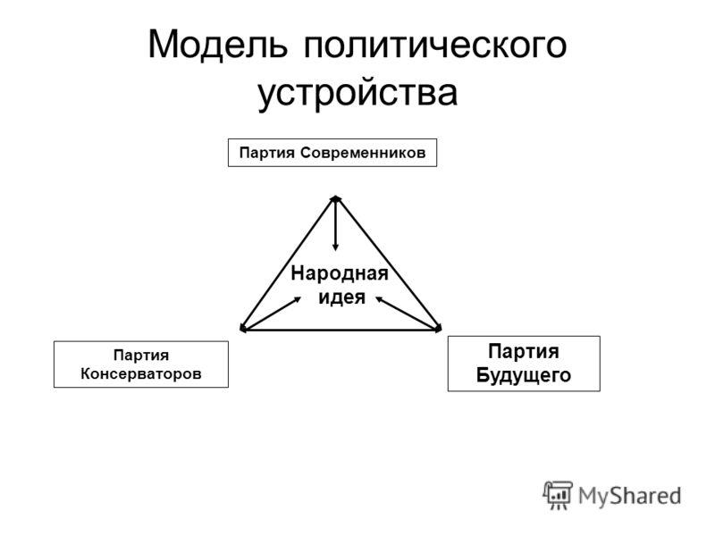 Модель политического устройства Партия Современников Партия Консерваторов Партия Будущего Народная идея