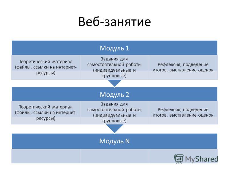 Веб-занятие Модуль N Модуль 2 Теоретический материал (файлы, ссылки на интернет- ресурсы) Задания для самостоятельной работы (индивидуальные и групповые) Рефлексия, подведение итогов, выставление оценок Модуль 1 Теоретический материал (файлы, ссылки