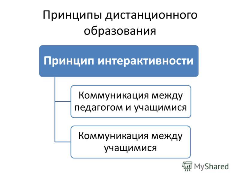 Принципы дистанционного образования Принцип интерактивности Коммуникация между педагогом и учащимися Коммуникация между учащимися