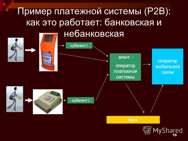 15 Пример платежной системы (P2B): как это работает: банковская и небанковская агент - оператор платежной системы банк оператор мобильной связи субагент 1 субагент 2