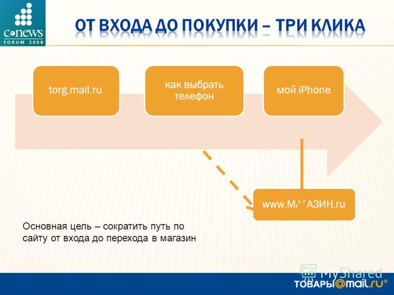 torg.mail.ru как выбрать телефон мой iPhone www.МАГАЗИН.ru Основная цель – сократить путь по сайту от входа до перехода в магазин