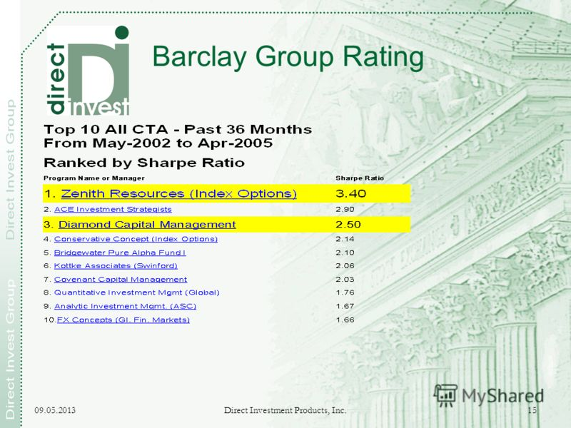 09.05.2013 Direct Investment Products, Inc. 15 Barclay Group Rating