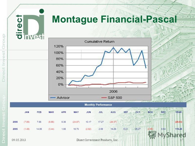 09.05.2013 Direct Investment Products, Inc. 17 Montague Financial-Pascal Monthly Performance JANFEBMARAPRMAYJUNJULAUGSEPOCTNOVDECYEAR 2006(7.89)7.66(6.65)6.36(24.87)10.1717.27(26.37)(29.63) 2005(1.49)14.86(3.44)1.6616.70(2.62)2.6819.265.2126.27(2.96)