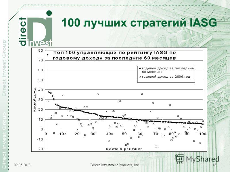 09.05.2013 Direct Investment Products, Inc. 18 100 лучших стратегий IASG