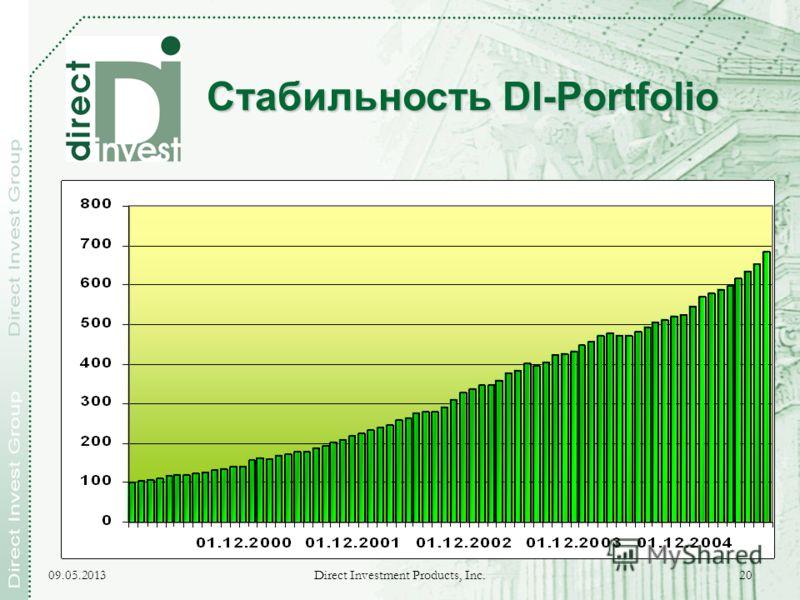 09.05.2013 Direct Investment Products, Inc. 20 Стабильность DI-Portfolio