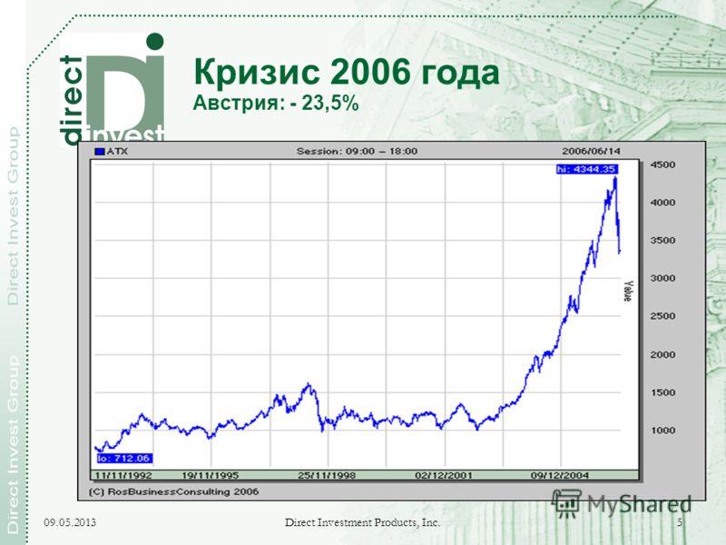 09.05.2013 Direct Investment Products, Inc. 5 Кризис 2006 года Австрия: - 23,5%