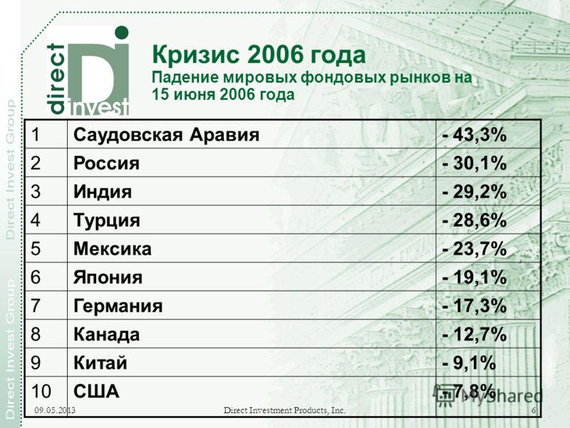 09.05.2013 Direct Investment Products, Inc. 6 Кризис 2006 года Падение мировых фондовых рынков на 15 июня 2006 года 1Саудовская Аравия- 43,3% 2Россия- 30,1% 3Индия- 29,2% 4Турция- 28,6% 5Мексика- 23,7% 6Япония- 19,1% 7Германия- 17,3% 8Канада- 12,7% 9