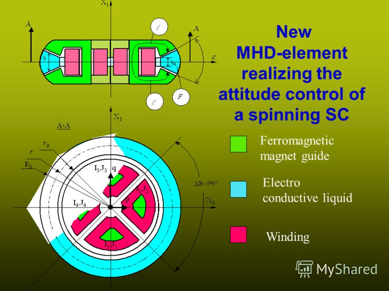 31 New MHD-element realizing the attitude control of a spinning SC Ferromagnetic magnet guide Electro conductive liquid Winding