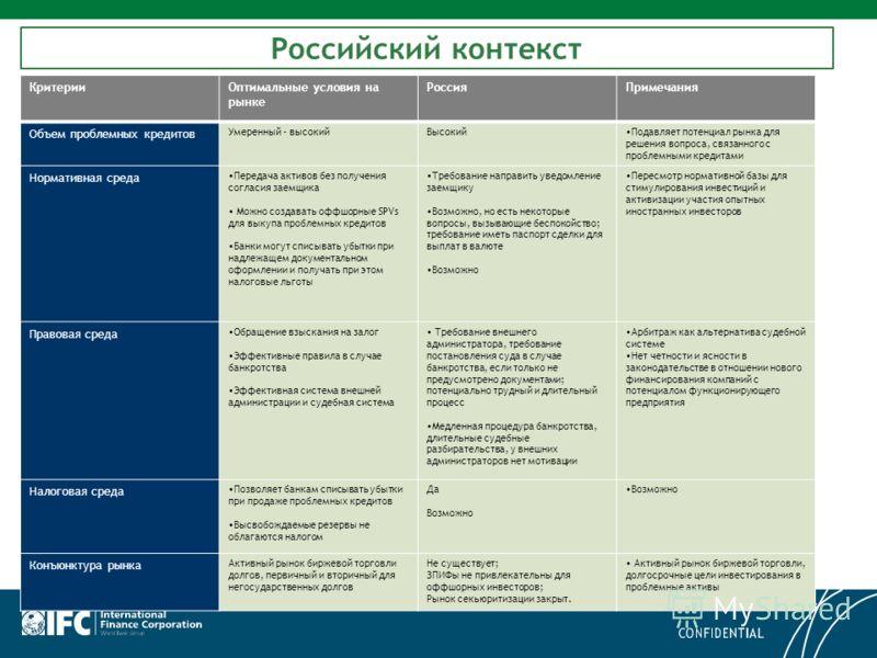 Российский контекст КритерииОптимальные условия на рынке РоссияПримечания Объем проблемных кредитов Умеренный - высокийВысокийПодавляет потенциал рынка для решения вопроса, связанного с проблемными кредитами Нормативная среда Передача активов без пол