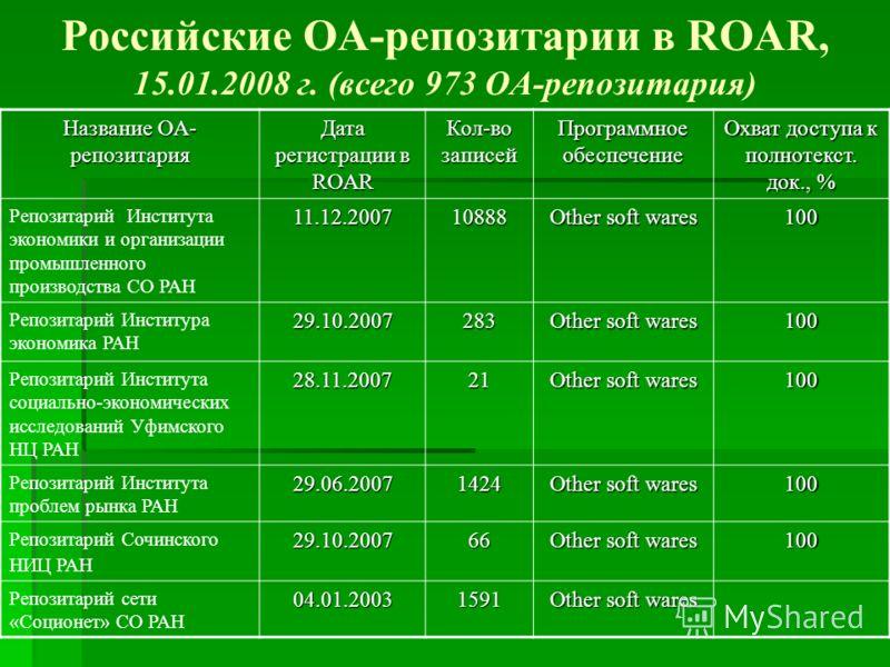 Российские ОА-репозитарии в ROAR, 15.01.2008 г. (всего 973 OA-репозитария) Название OA- репозитария Дата регистрации в ROAR Кол-во записей Программное обеспечение Охват доступа к полнотекст. док., % Репозитарий Института экономики и организации промы