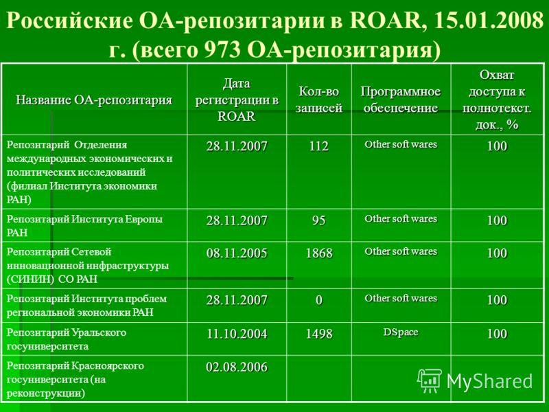 Российские ОА-репозитарии в ROAR, 15.01.2008 г. (всего 973 OA-репозитария) Название OA-репозитария Дата регистрации в ROAR Кол-во записей Программное обеспечение Охват доступа к полнотекст. док., % Репозитарий Отделения международных экономических и