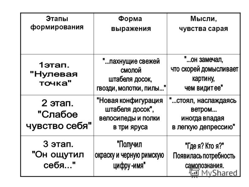 Этапы формирования Форма выражения Мысли, чувства сарая