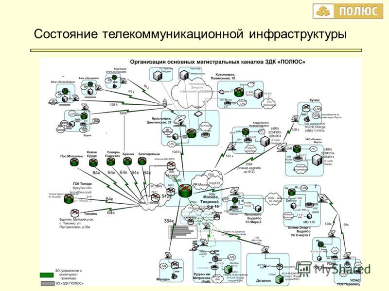 Состояние телекоммуникационной инфраструктуры