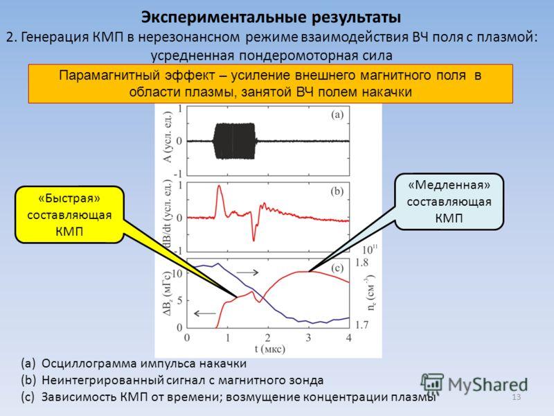 Экспериментальные результаты 2. Генерация КМП в нерезонансном режиме взаимодействия ВЧ поля с плазмой: усредненная пондеромоторная сила (a)Осциллограмма импульса накачки (b)Неинтегрированный сигнал с магнитного зонда (c)Зависимость КМП от времени; во
