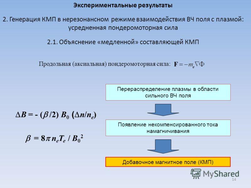 Экспериментальные результаты 2. Генерация КМП в нерезонансном режиме взаимодействия ВЧ поля с плазмой: усредненная пондеромоторная сила 2.1. Объяснение «медленной» составляющей КМП Продольная (аксиальная) пондеромоторная сила: Перераспределение плазм