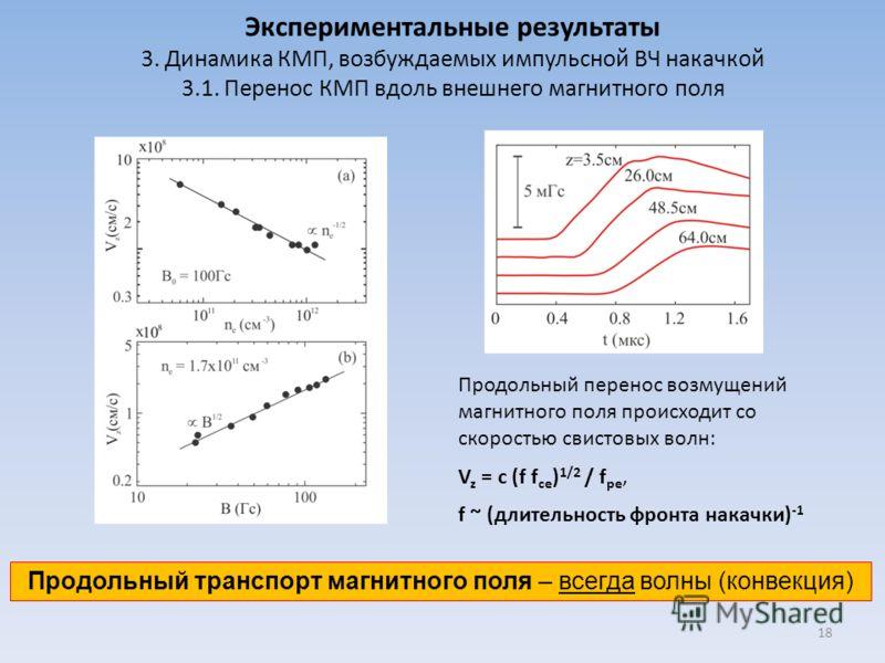 Экспериментальные результаты 3. Динамика КМП, возбуждаемых импульсной ВЧ накачкой 3.1. Перенос КМП вдоль внешнего магнитного поля Продольный перенос возмущений магнитного поля происходит со скоростью свистовых волн: V z = c (f f ce ) 1/2 / f pe, f ~