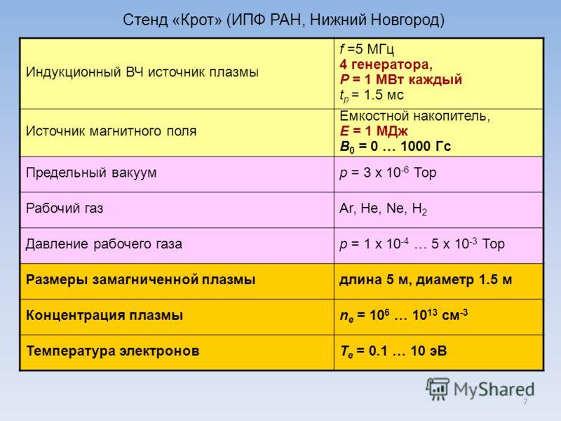 Индукционный ВЧ источник плазмы f =5 МГц 4 генератора, P = 1 МВт каждый t p = 1.5 мс Источник магнитного поля Емкостной накопитель, E = 1 МДж B 0 = 0 … 1000 Гс Предельный вакуумp = 3 x 10 -6 Тор Рабочий газAr, He, Ne, H 2 Давление рабочего газаp = 1