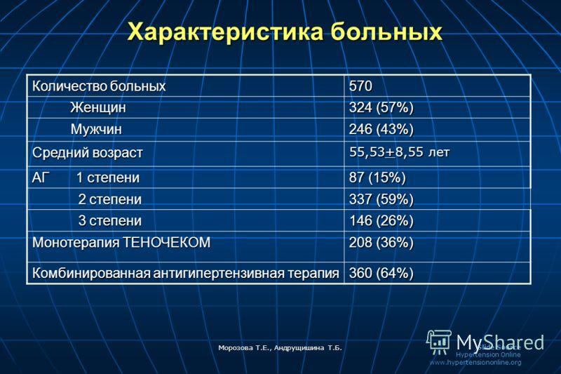 Slide Source Hypertension Online www.hypertensiononline.org Морозова Т.Е., Андрущишина Т.Б. Характеристика больных Количество больных 570 Женщин Женщин 324 (57%) Мужчин Мужчин 246 (43%) Средний возраст 55,53+8,55 лет АГ 1 степени 87 (15%) 2 степени 2