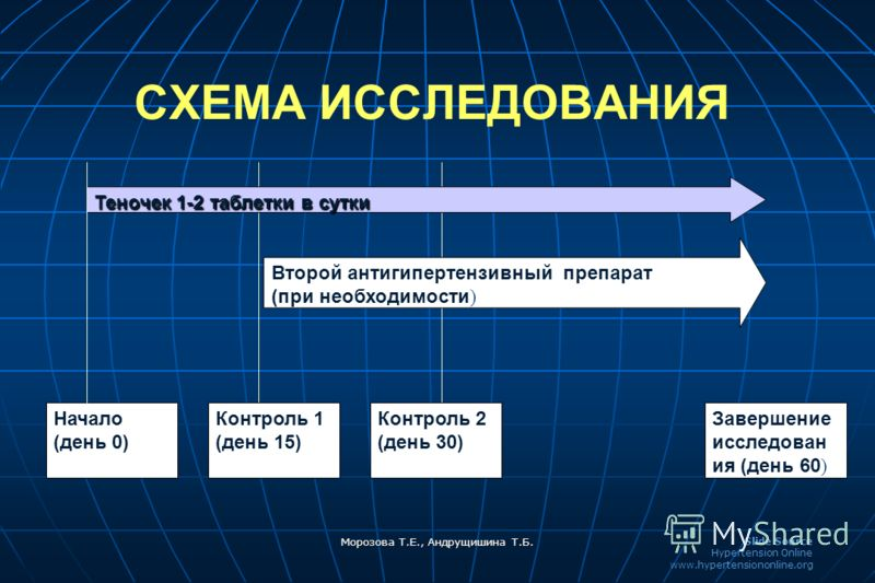 Slide Source Hypertension Online www.hypertensiononline.org Морозова Т.Е., Андрущишина Т.Б. Теночек 1-2 таблетки в сутки Второй антигипертензивный препарат (при необходимости ) Начало (день 0) Контроль 2 (день 30) Завершение исследован ия (день 60 )