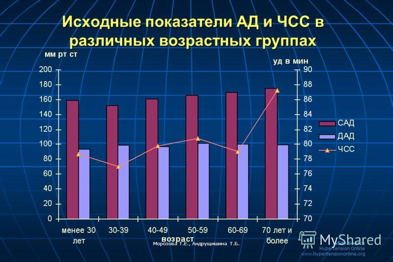 Slide Source Hypertension Online www.hypertensiononline.org Морозова Т.Е., Андрущишина Т.Б. Исходные показатели АД и ЧСС в различных возрастных группах