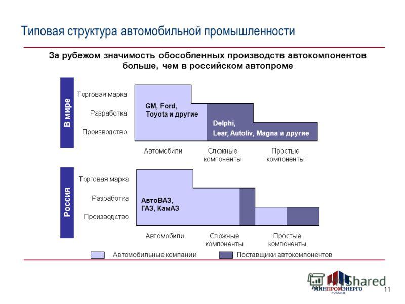 11 Типовая структура автомобильной промышленности Автомобильные компанииПоставщики автокомпонентов За рубежом значимость обособленных производств автокомпонентов больше, чем в российском автопроме В мире Россия GM, Ford, Toyota и другие Lear, Autoliv