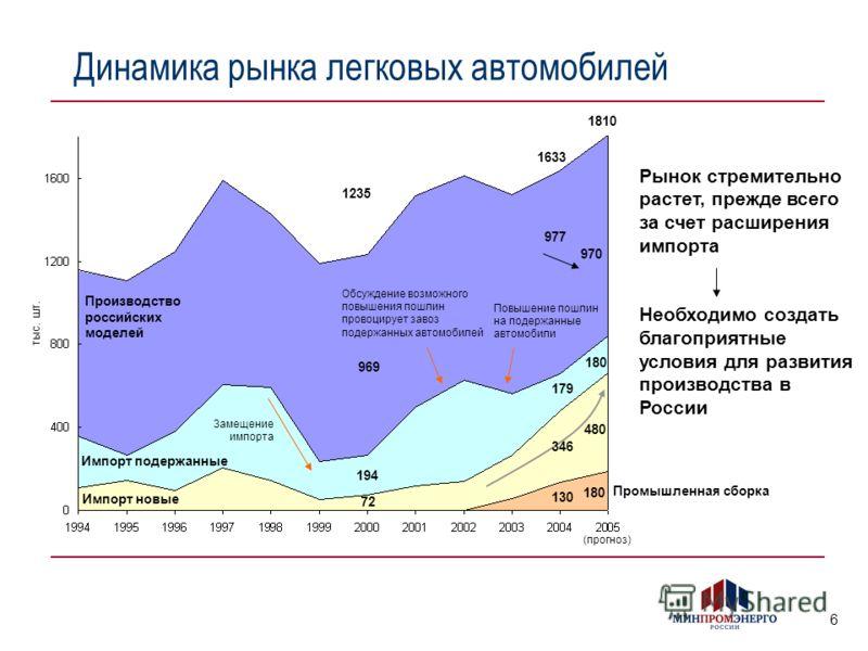 6 Рынок стремительно растет, прежде всего за счет расширения импорта Необходимо создать благоприятные условия для развития производства в России Динамика рынка легковых автомобилей Производство российских моделей Импорт подержанные Импорт новые Замещ