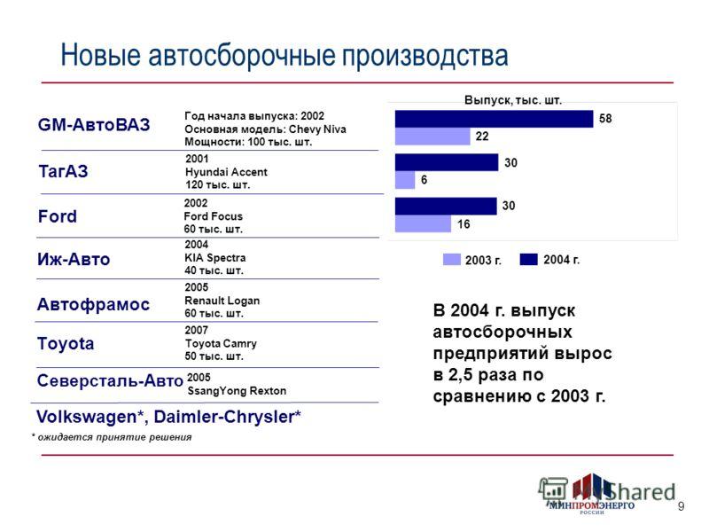 9 Новые автосборочные производства Ford GM-АвтоВАЗ Тoyota 2002 Ford Focus 60 тыс. шт. В 2004 г. выпуск автосборочных предприятий вырос в 2,5 раза по сравнению с 2003 г. Год начала выпуска: 2002 Основная модель: Chevy Niva Мощности: 100 тыс. шт. 2005