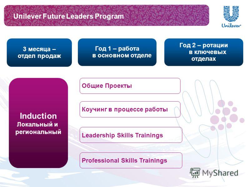 3 месяца – отдел продаж Induction Локальный и региональный Коучинг в процессе работы Leadership Skills Trainings Professional Skills Trainings Общие Проекты Unilever Future Leaders Program Год 1 – работа в основном отделе Год 2 – ротации в ключевых о
