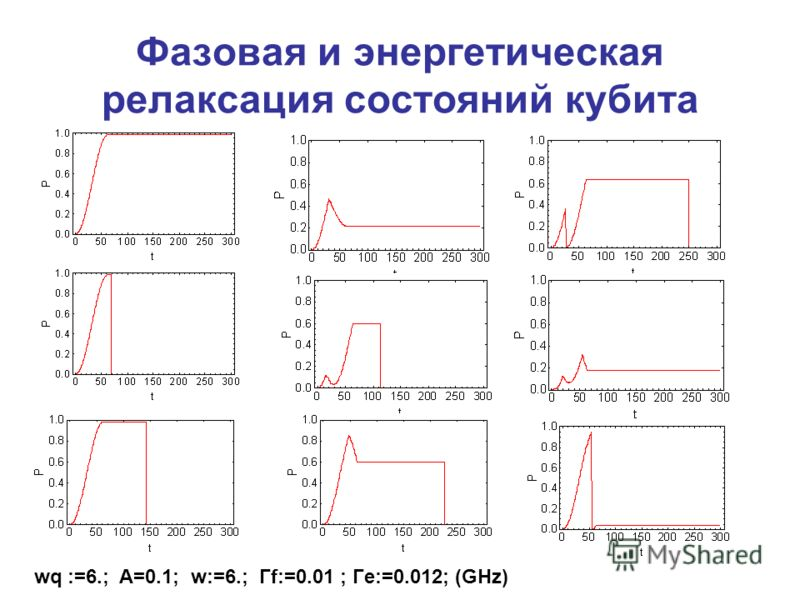 Фазовая и энергетическая релаксация состояний кубита wq :=6.; A=0.1; w:=6.; Гf:=0.01 ; Гe:=0.012; (GHz)