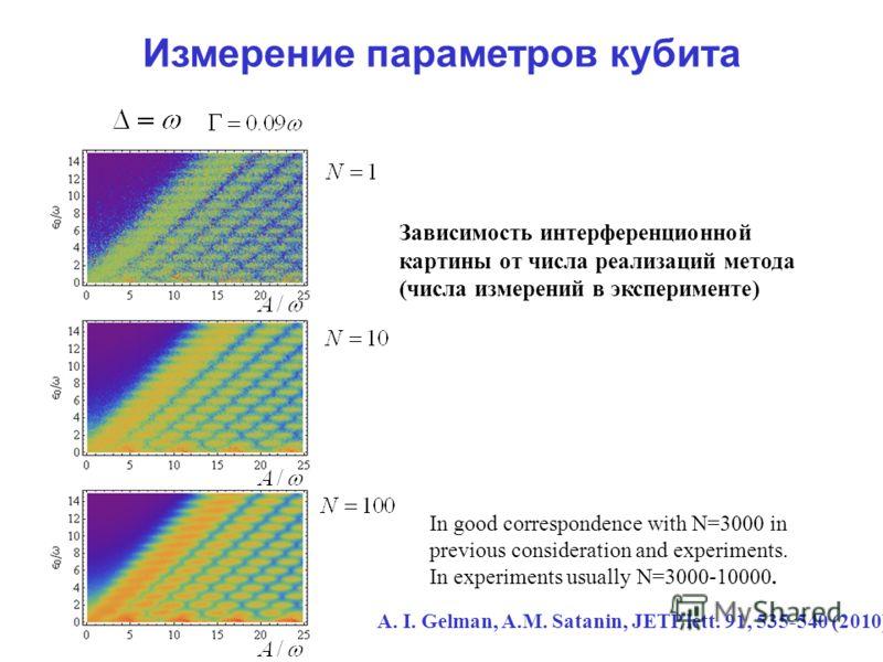 Измерение параметров кубита In good correspondence with N=3000 in previous consideration and experiments. In experiments usually N=3000-10000. A. I. Gelman, A.M. Satanin, JETP lett. 91, 535-540 (2010). Зависимость интерференционной картины от числа р