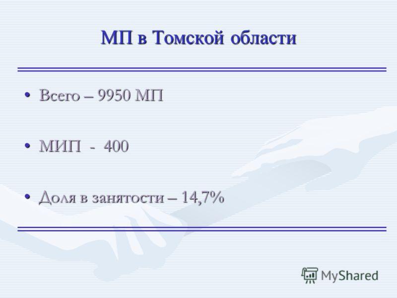 МП в Томской области Всего – 9950 МПВсего – 9950 МП МИП - 400МИП - 400 Доля в занятости – 14,7%Доля в занятости – 14,7%