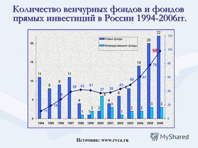 Источник: www.rvca.ru Количество венчурных фондов и фондов прямых инвестиций в России 1994-2006гг. прямых инвестиций в России 1994-2006гг.