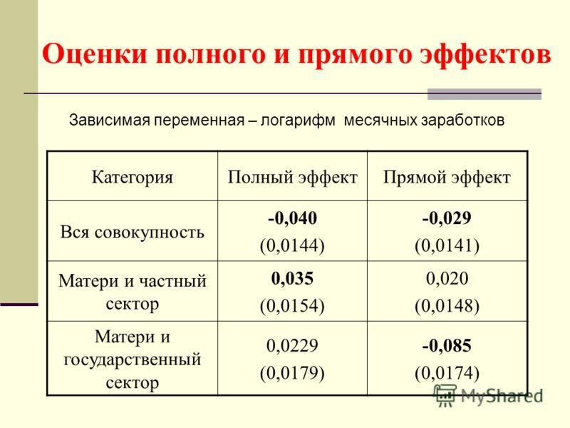 Оценки полного и прямого эффектов Зависимая переменная – логарифм месячных заработков КатегорияПолный эффектПрямой эффект Вся совокупность -0,040 (0,0144) -0,029 (0,0141) Матери и частный сектор 0,035 (0,0154) 0,020 (0,0148) Матери и государственный