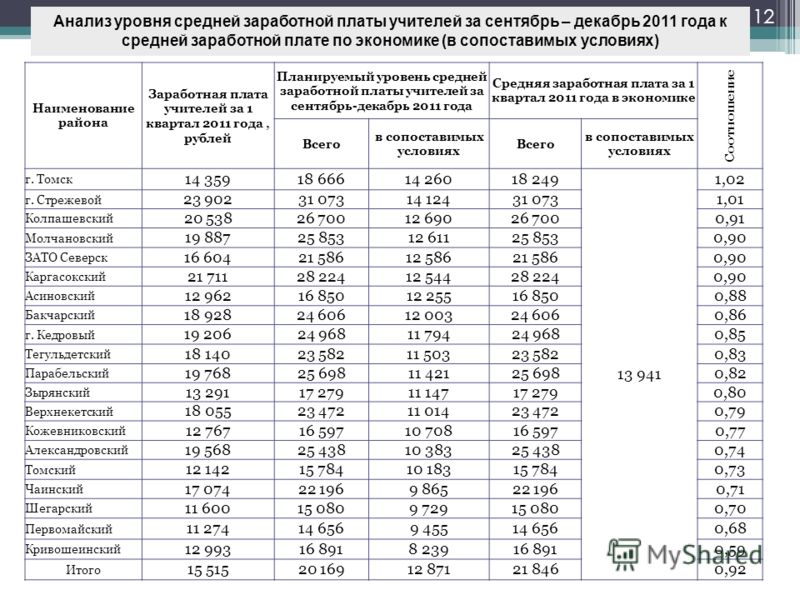 Анализ уровня средней заработной платы учителей за сентябрь – декабрь 2011 года к средней заработной плате по экономике (в сопоставимых условиях) 12 Наименование района Заработная плата учителей за 1 квартал 2011 года, рублей Планируемый уровень сред