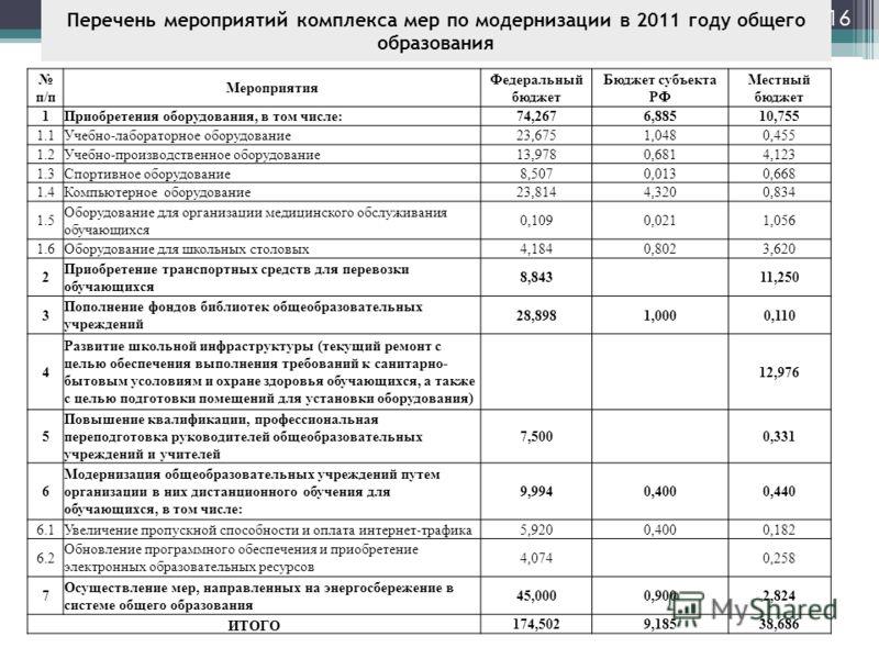 Перечень мероприятий комплекса мер по модернизации в 2011 году общего образования May 9, 2013 16 п/п Мероприятия Федеральный бюджет Бюджет субъекта РФ Местный бюджет 1Приобретения оборудования, в том числе:74,2676,88510,755 1.1Учебно-лабораторное обо