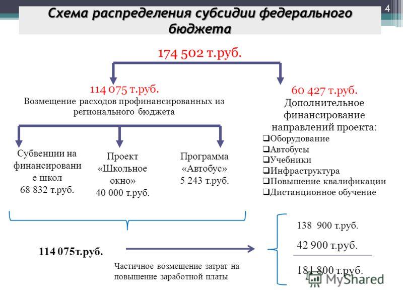 174 502 т.руб. Схема распределения субсидии федерального бюджета May 9, 2013 4 114 075 т.руб. Возмещение расходов профинансированных из регионального бюджета 60 427 т.руб. Дополнительное финансирование направлений проекта: Оборудование Автобусы Учебн
