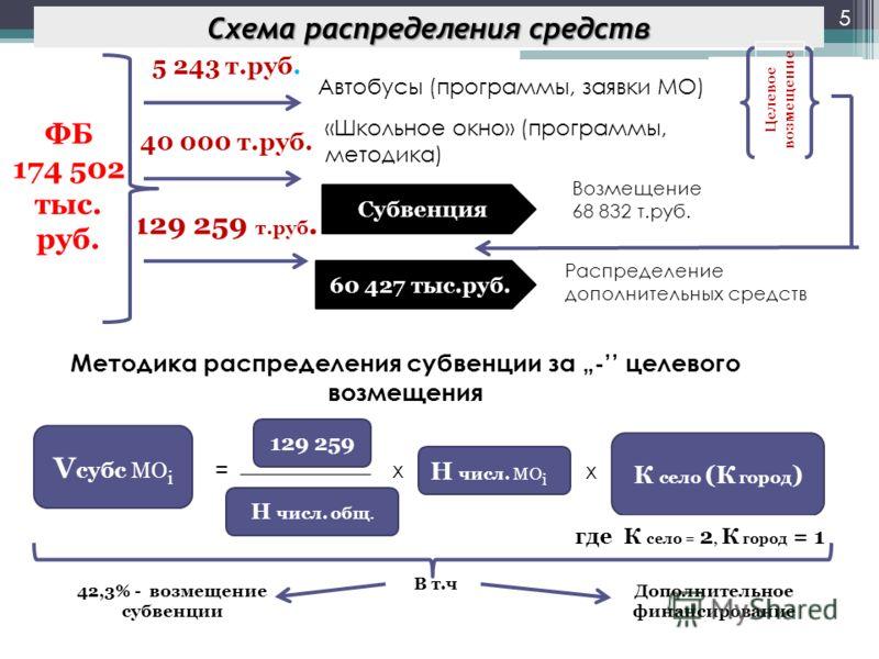 В т.ч 129 259 т.руб. 40 000 т.руб. 5 243 т.руб. Схема распределения средств 5 ФБ 174 502 тыс. руб. Методика распределения субвенции за - целевого возмещения Возмещение 68 832 т.руб. Распределение дополнительных средств Автобусы (программы, заявки МО)