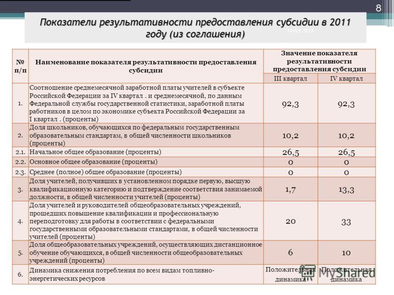 Показатели результативности предоставления субсидии в 2011 году (из соглашения) п/п Наименование показателя результативности предоставления субсидии Значение показателя результативности предоставления субсидии III кварталIV квартал 1. Соотношение сре