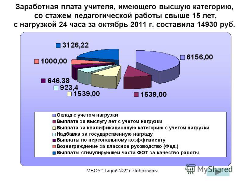 МБОУ Лицей 2 г. Чебоксары Заработная плата учителя, имеющего высшую категорию, со стажем педагогической работы свыше 15 лет, с нагрузкой 24 часа за октябрь 2011 г. составила 14930 руб.