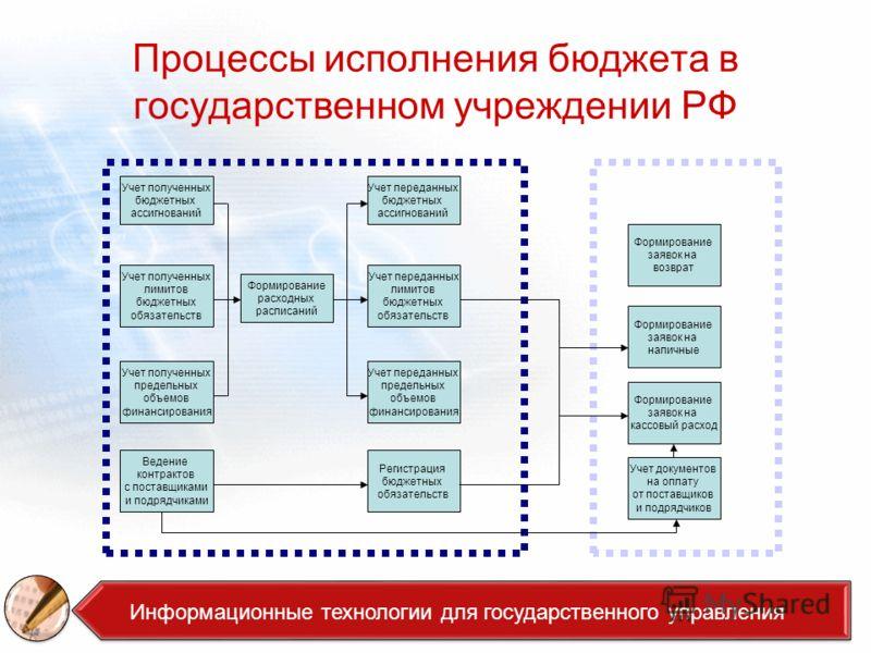 Процессы исполнения бюджета в государственном учреждении РФ Учет полученных бюджетных ассигнований Учет полученных лимитов бюджетных обязательств Учет полученных предельных объемов финансирования Формирование расходных расписаний Учет переданных бюдж