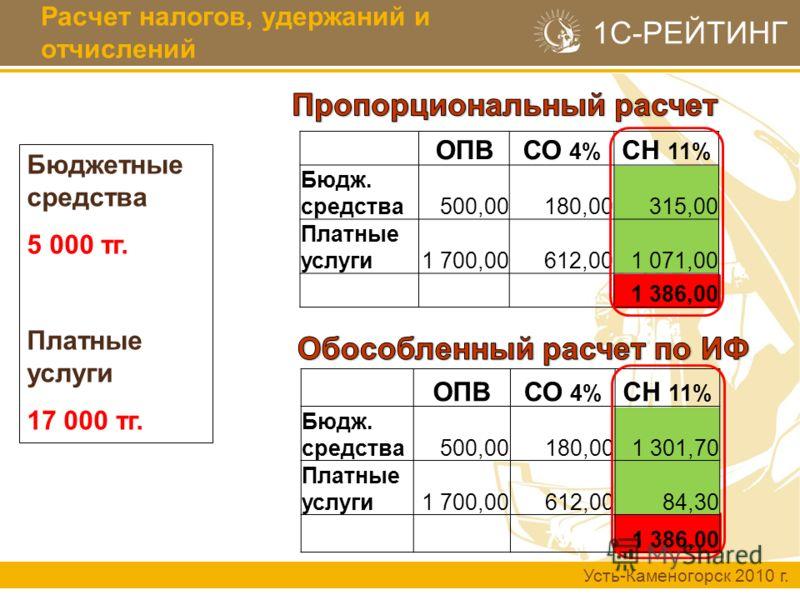 Усть-Каменогорск 2010 г. 1С-РЕЙТИНГ Расчет налогов, удержаний и отчислений Бюджетные средства 5 000 тг. Платные услуги 17 000 тг. ОПВСО 4% СН 11% Бюдж. средства500,00180,00315,00 Платные услуги1 700,00612,001 071,00 1 386,00 ОПВСО 4% СН 11% Бюдж. сре