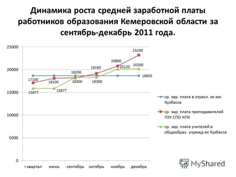 Динамика роста средней заработной платы работников образования Кемеровской области за сентябрь-декабрь 2011 года.