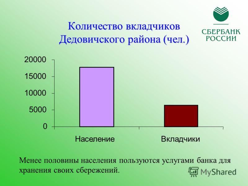 Количество вкладчиков Дедовичского района (чел.) 0 5000 10000 15000 20000 НаселениеВкладчики Менее половины населения пользуются услугами банка для хранения своих сбережений.