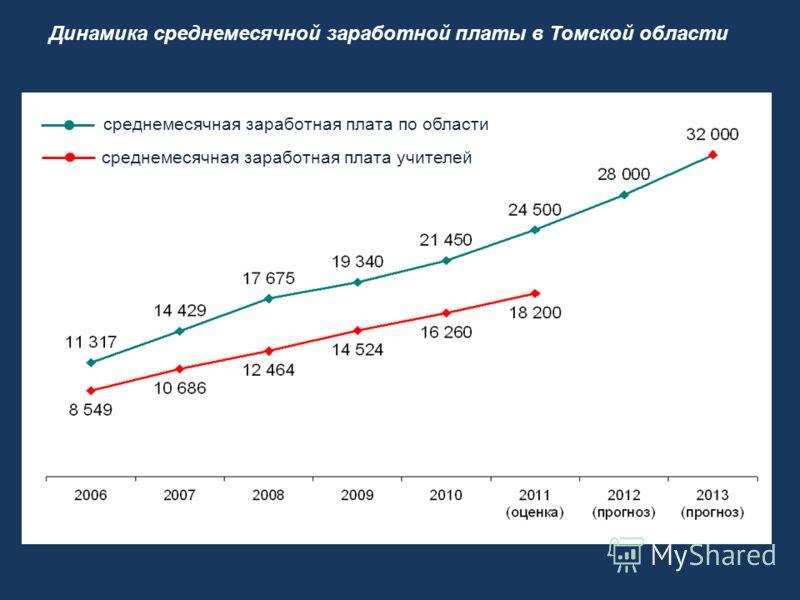 Динамика среднемесячной заработной платы в Томской области среднемесячная заработная плата по области среднемесячная заработная плата учителей
